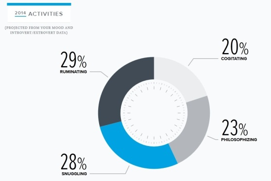 2014 activities, per Warby Parker annual report